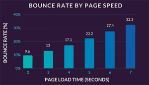 Bounce rate and page speed